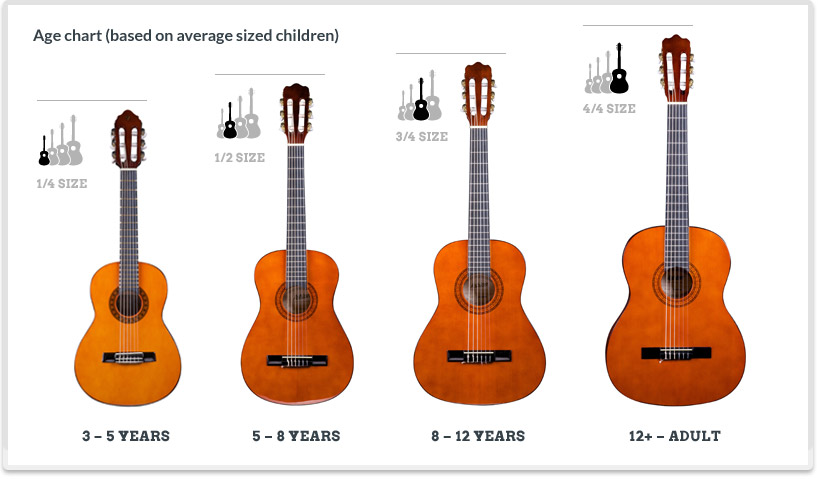 Guitar age chart
